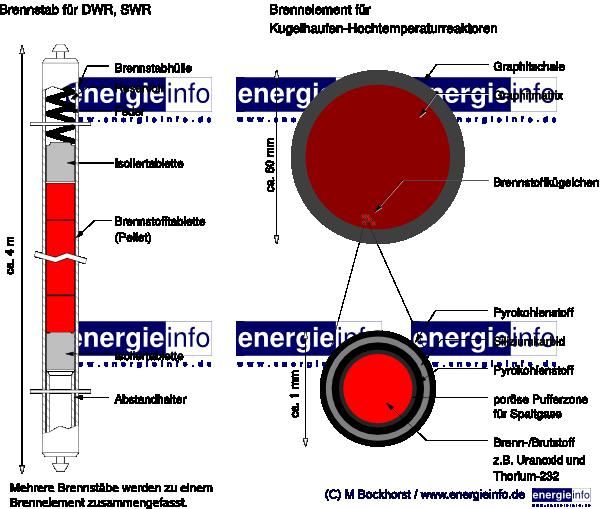 Brennelemente - graphische Darstellung